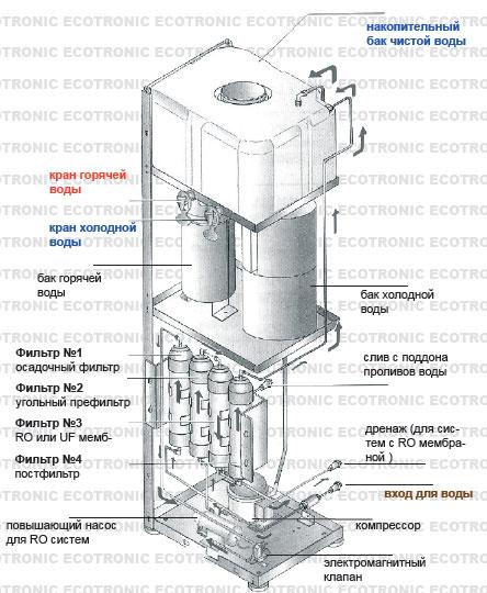 Схема работы кулера для воды